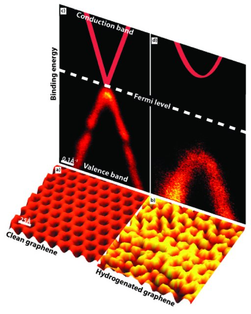 Graphene Bands: A New World Of Electronics