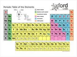 det periodiske sytem